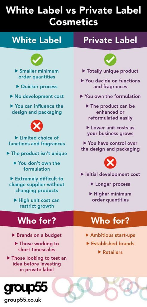 how to choose between private label and white label